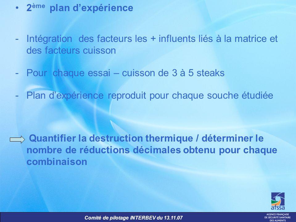 Comité de pilotage INTERBEV du 13.11.07 2 ème plan dexpérience -Intégration des facteurs les + influents liés à la matrice et des facteurs cuisson -Po