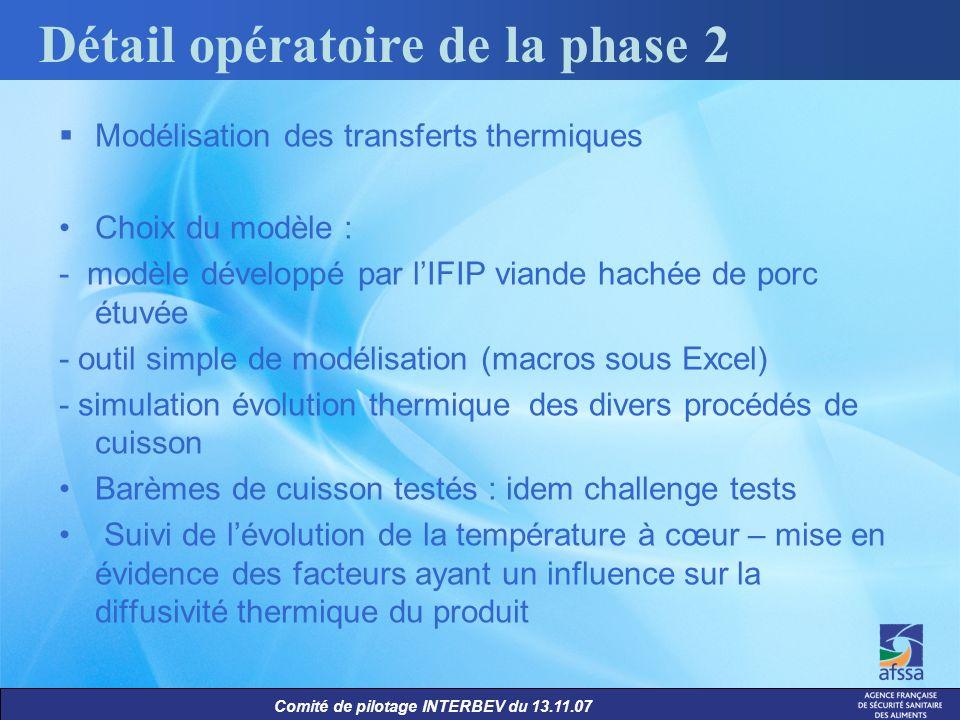Comité de pilotage INTERBEV du 13.11.07 Détail opératoire de la phase 2 Modélisation des transferts thermiques Choix du modèle : - modèle développé pa