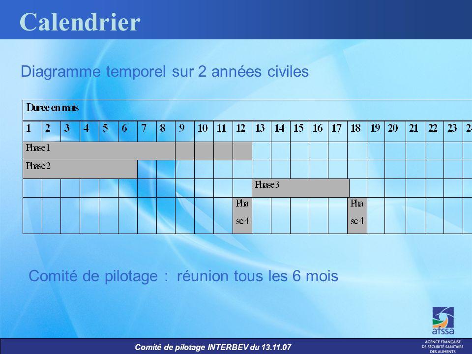 Comité de pilotage INTERBEV du 13.11.07 Calendrier Diagramme temporel sur 2 années civiles Comité de pilotage : réunion tous les 6 mois