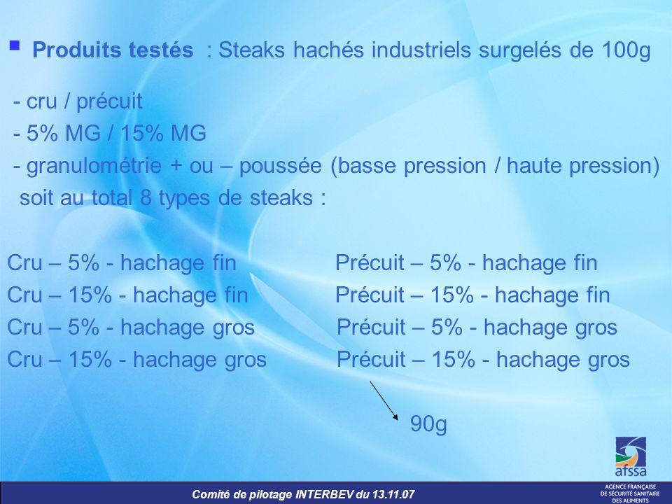 Comité de pilotage INTERBEV du 13.11.07 Produits testés : Steaks hachés industriels surgelés de 100g - cru / précuit - 5% MG / 15% MG - granulométrie