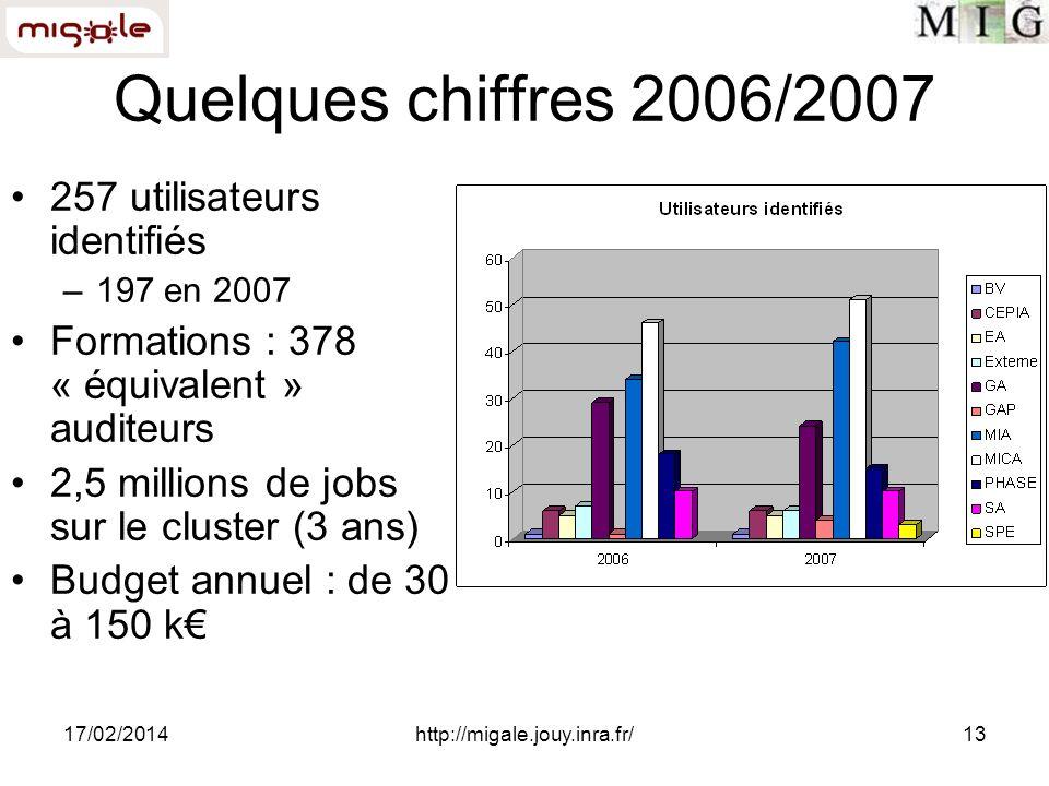 17/02/2014http://migale.jouy.inra.fr/13 Quelques chiffres 2006/2007 257 utilisateurs identifiés –197 en 2007 Formations : 378 « équivalent » auditeurs 2,5 millions de jobs sur le cluster (3 ans) Budget annuel : de 30 à 150 k