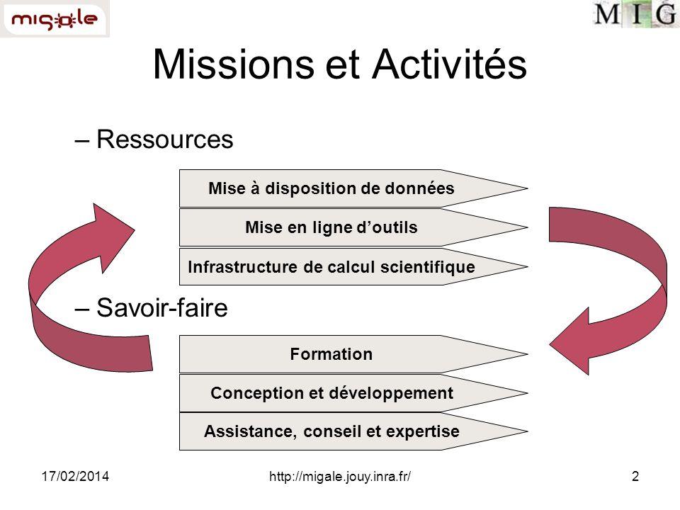 17/02/2014http://migale.jouy.inra.fr/2 –Ressources –Savoir-faire Missions et Activités Mise à disposition de données Mise en ligne doutils Infrastruct