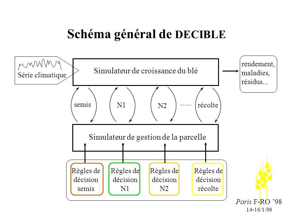 Paris F-RO 98 14-16/1/98 Schéma général de DECIBLE Simulateur de croissance du blé Simulateur de gestion de la parcelle semis N1 N2 récolte Règles de décision semis Série climatique rendement, maladies, résidus...