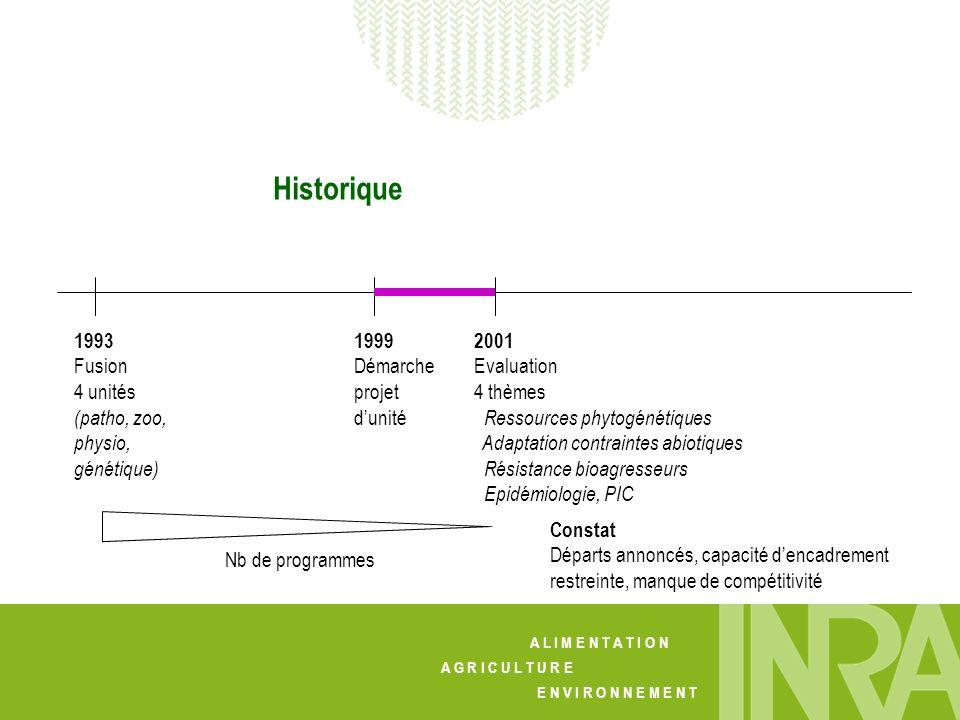A L I M E N T A T I O N A G R I C U L T U R E E N V I R O N N E M E N T Historique 1993 Fusion 4 unités (patho, zoo, physio, génétique) 1999 Démarche
