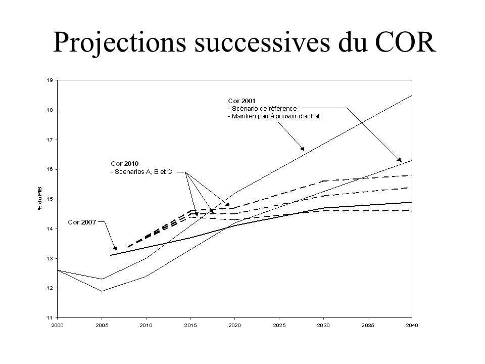 Projections successives du COR