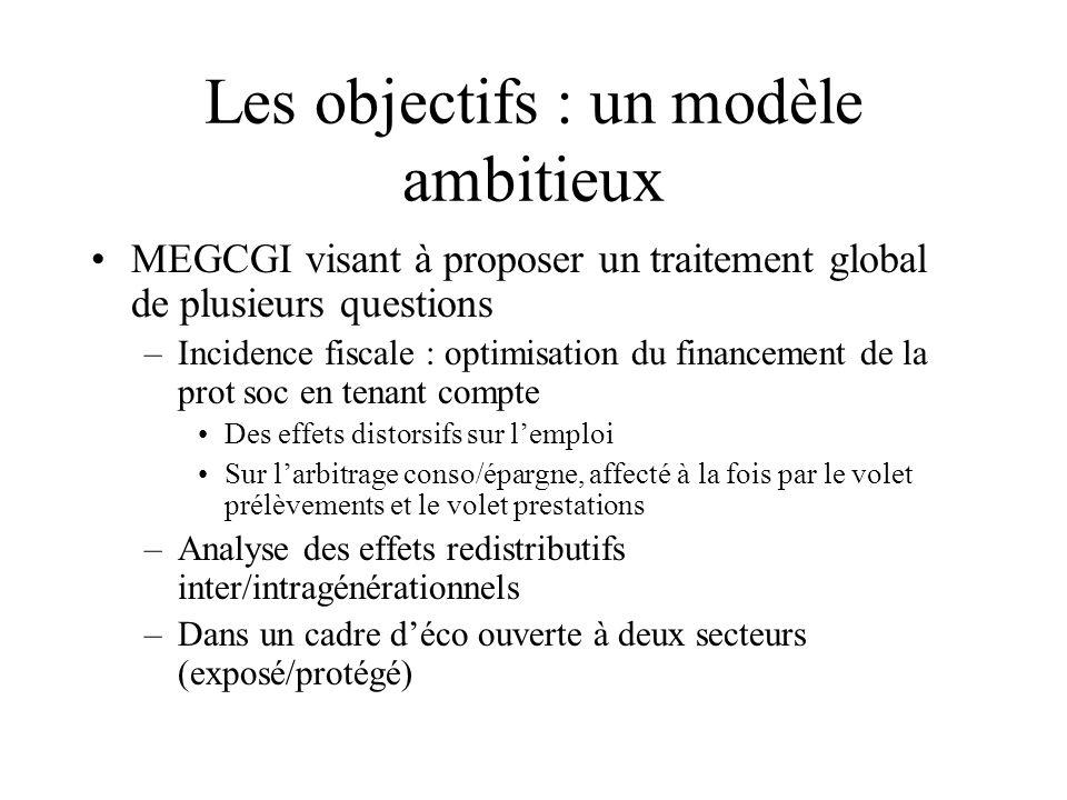 Les objectifs : un modèle ambitieux MEGCGI visant à proposer un traitement global de plusieurs questions –Incidence fiscale : optimisation du financement de la prot soc en tenant compte Des effets distorsifs sur lemploi Sur larbitrage conso/épargne, affecté à la fois par le volet prélèvements et le volet prestations –Analyse des effets redistributifs inter/intragénérationnels –Dans un cadre déco ouverte à deux secteurs (exposé/protégé)