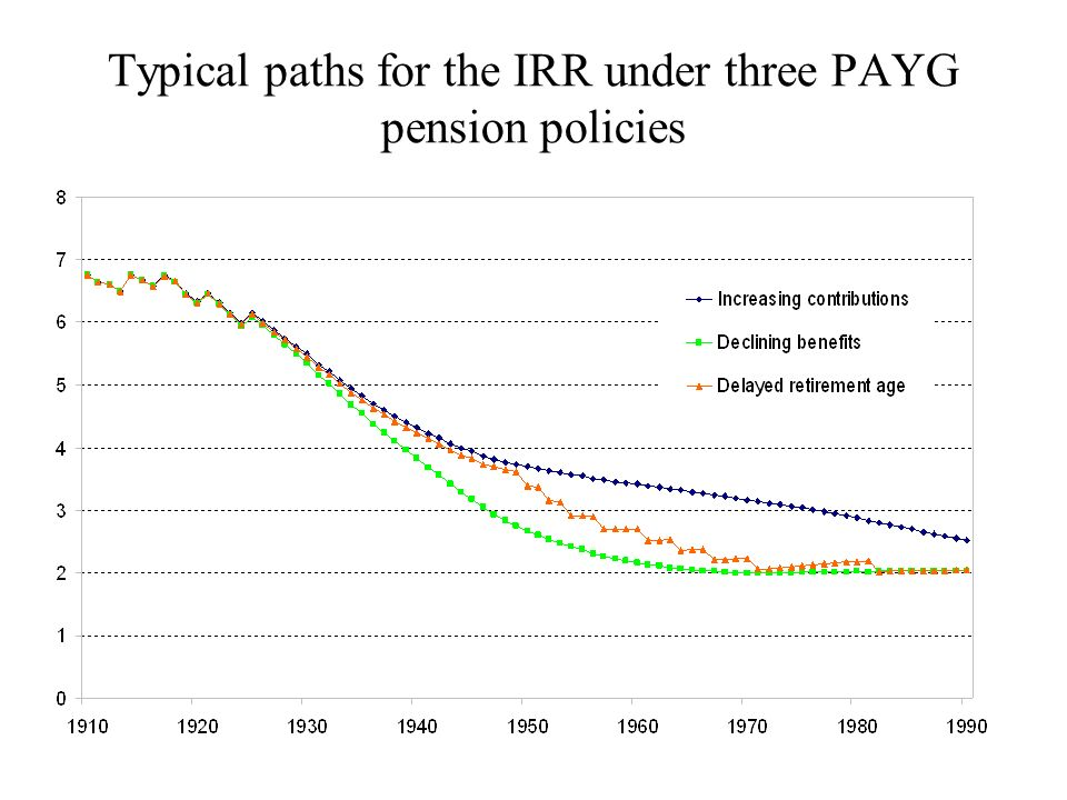 Typical paths for the IRR under three PAYG pension policies