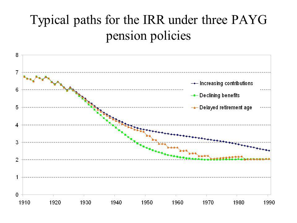 Sur les résultats Ce qui est fait à ce stade : –Simulation dun compte central et dune variante démographique dite « sans vieillissement » Le compte central : –Montre un très faible impact du vieillissement sur les ratios /PIB Retraites = de 14,3 à 14,2% du Pib sur 2010-2050 Ensemble des dépenses sociales = 31,7 à 32,7% –Un peu plus marqué mais quand même faible sur les déficits Ce qui pose questions…