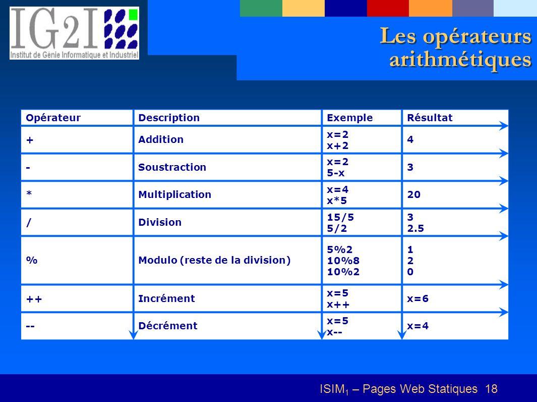 ISIM 1 – Pages Web Statiques 18 Les opérateurs arithmétiques OpérateurDescriptionExempleRésultat +Addition x=2 x+2 4 -Soustraction x=2 5-x 3 *Multiplication x=4 x*5 20 /Division 15/5 5/2 3 2.5 %Modulo (reste de la division) 5%2 10%8 10%2 120120 ++Incrément x=5 x++ x=6 --Décrément x=5 x-- x=4