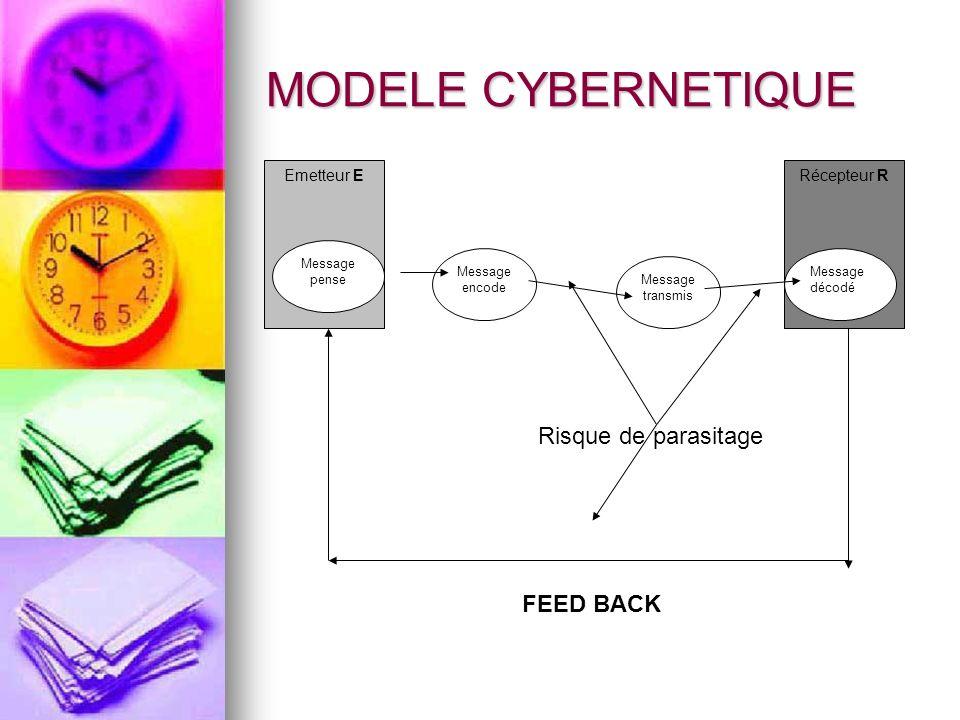 MODELE CYBERNETIQUE Emetteur ERécepteur R Message pense Message décodé Message encode Message transmis FEED BACK Risque de parasitage