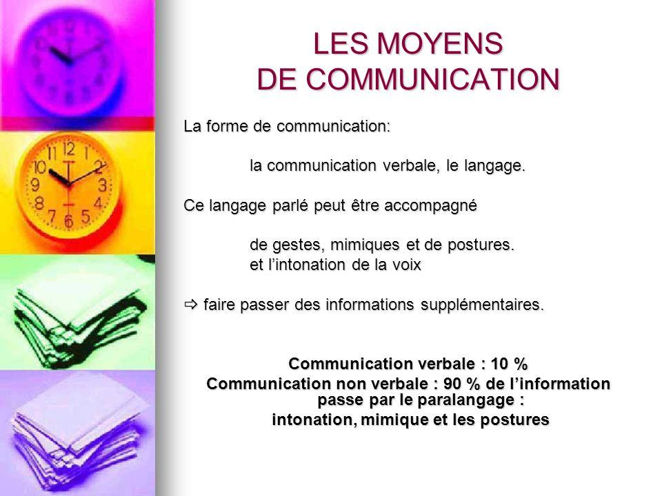 LES MOYENS DE COMMUNICATION La forme de communication: la communication verbale, le langage. Ce langage parlé peut être accompagné de gestes, mimiques