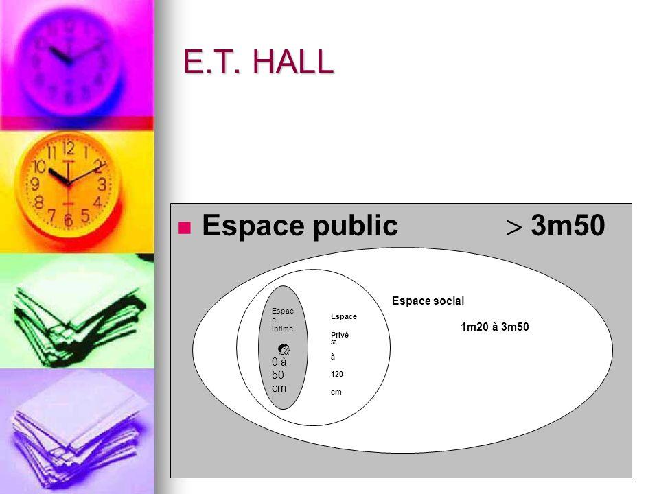 E.T. HALL Espace public 3m50 Espace social 1m20 à 3m50 Espace Privé 50 à 120 cm Espac e intime 0 à 50 cm