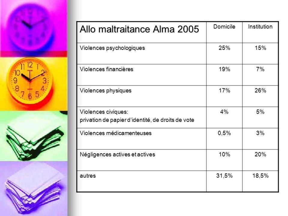 Allo maltraitance Alma 2005 DomicileInstitution Violences psychologiques 25%15% Violences financières 19%7% Violences physiques 17%26% Violences civiq