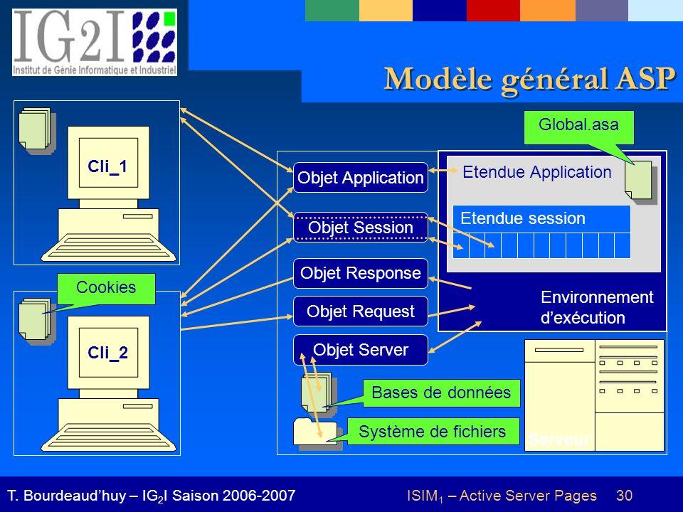 ISIM 1 – Active Server Pages 30T. Bourdeaudhuy – IG 2 I Saison 2006-2007 Modèle général ASP Cli_1 Cli_2 Cookies Serveur Objet Application Objet Sessio