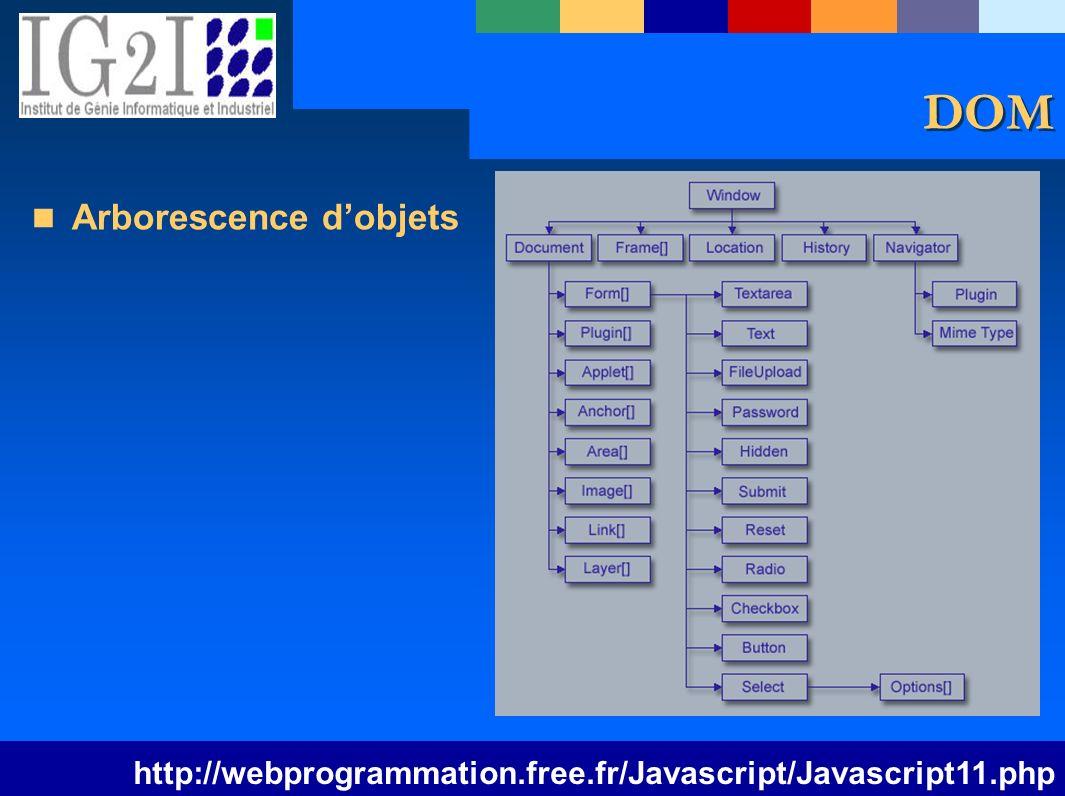 ISIM 1 – Pages Web Statiques 8 DOM Arborescence dobjets http://webprogrammation.free.fr/Javascript/Javascript11.php