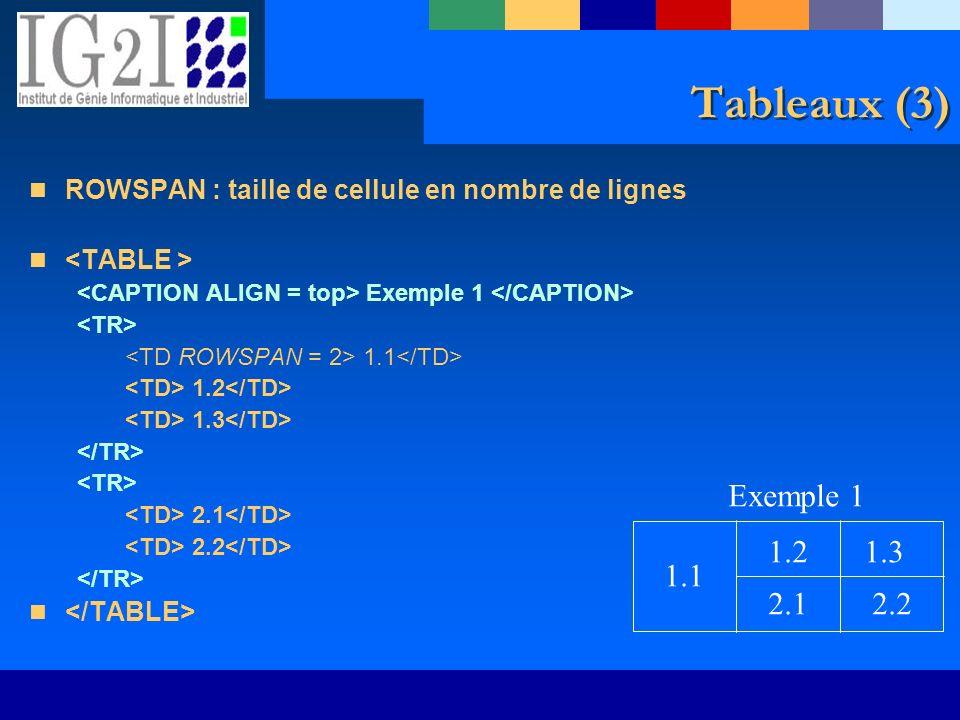 1.1 1.21.3 2.12.2 Exemple 1 Tableaux (3) ROWSPAN : taille de cellule en nombre de lignes Exemple 1 1.1 1.2 1.3 2.1 2.2