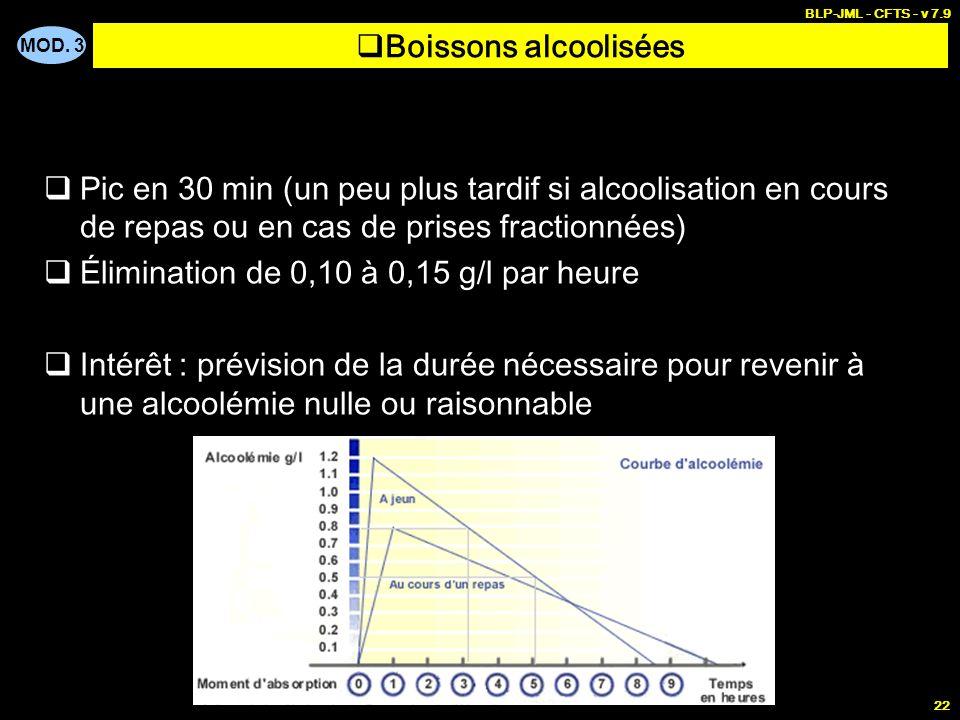 MOD. 3 BLP-JML - CFTS - v 7.9 22 Boissons alcoolisées Pic en 30 min (un peu plus tardif si alcoolisation en cours de repas ou en cas de prises fractio