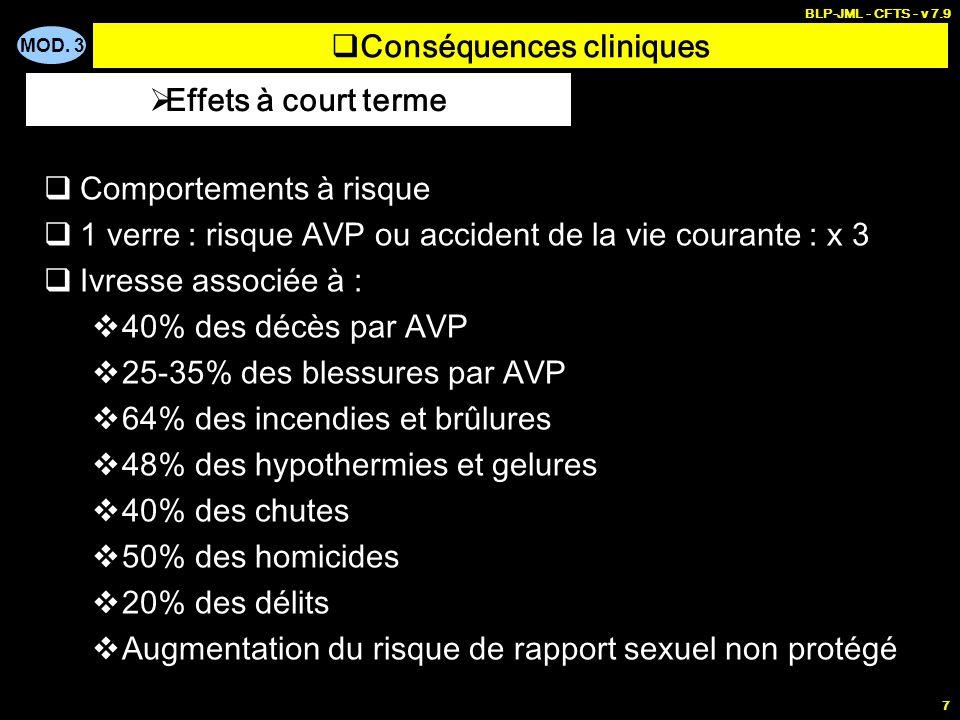 MOD. 3 BLP-JML - CFTS - v 7.9 7 Conséquences cliniques Comportements à risque 1 verre : risque AVP ou accident de la vie courante : x 3 Ivresse associ