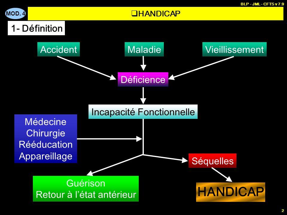 MOD. 4 BLP - JML - CFTS v 7.9 2 AccidentMaladieVieillissement Déficience Incapacité Fonctionnelle Médecine Chirurgie Rééducation Appareillage Guérison