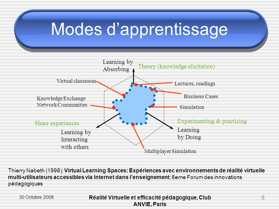 30 Octobre 2008 Réalité Virtuelle et efficacité pédagogique, Club ANVIE, Paris 6 Modes dapprentissage Thierry Nabeth (1998); Virtual Learning Spaces: