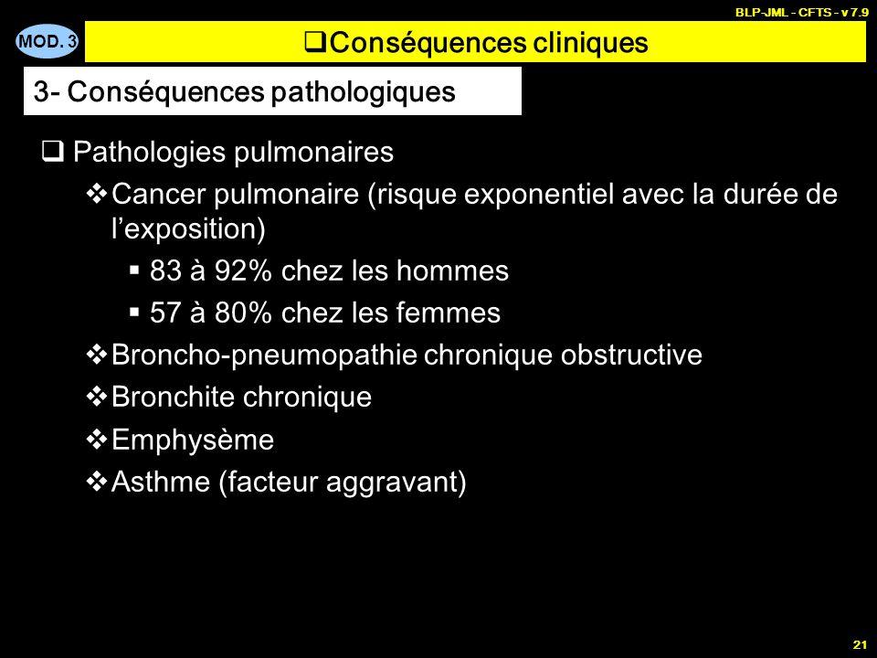MOD. 3 BLP-JML - CFTS - v 7.9 21 Conséquences cliniques Pathologies pulmonaires Cancer pulmonaire (risque exponentiel avec la durée de lexposition) 83