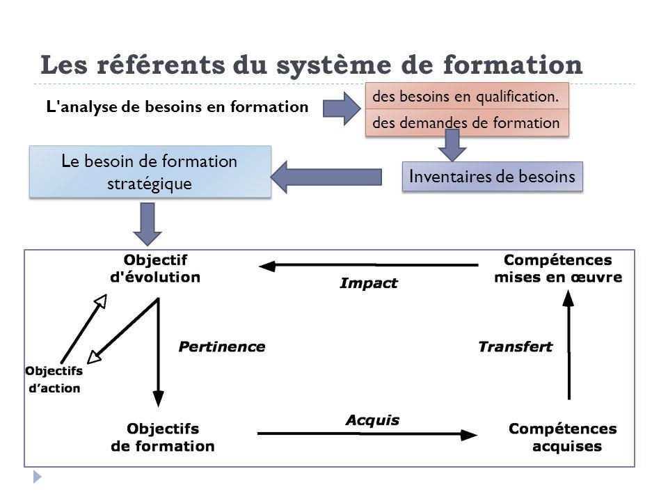 Les référents du système de formation L'analyse de besoins en formation des besoins en qualification. des demandes de formation Le besoin de formation
