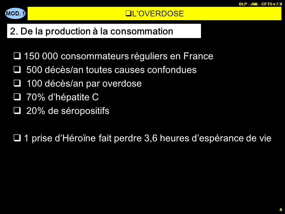 MOD. 1 BLP - JML - CFTS v 7.9 8 LOVERDOSE 150 000 consommateurs réguliers en France 500 décès/an toutes causes confondues 100 décès/an par overdose 70
