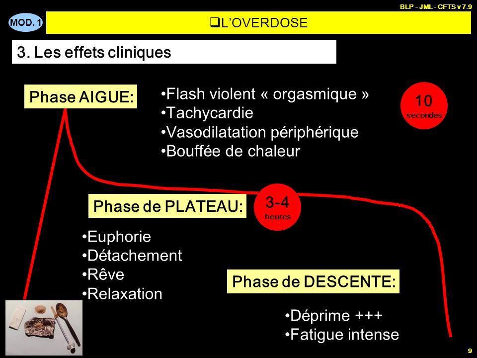 MOD. 1 BLP - JML - CFTS v 7.9 9 LOVERDOSE 3. Les effets cliniques Phase AIGUE: Flash violent « orgasmique » Tachycardie Vasodilatation p é riph é riqu