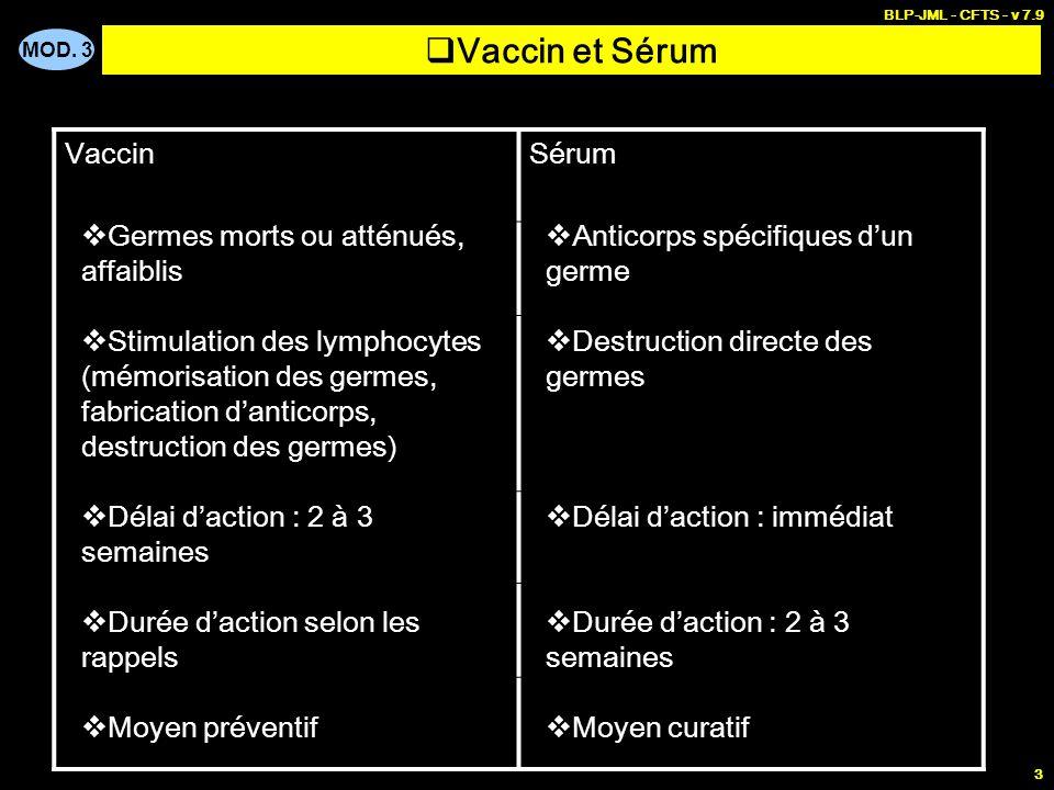 MOD. 3 BLP-JML - CFTS - v 7.9 3 Vaccin et Sérum VaccinSérum Germes morts ou atténués, affaiblis Stimulation des lymphocytes (mémorisation des germes,