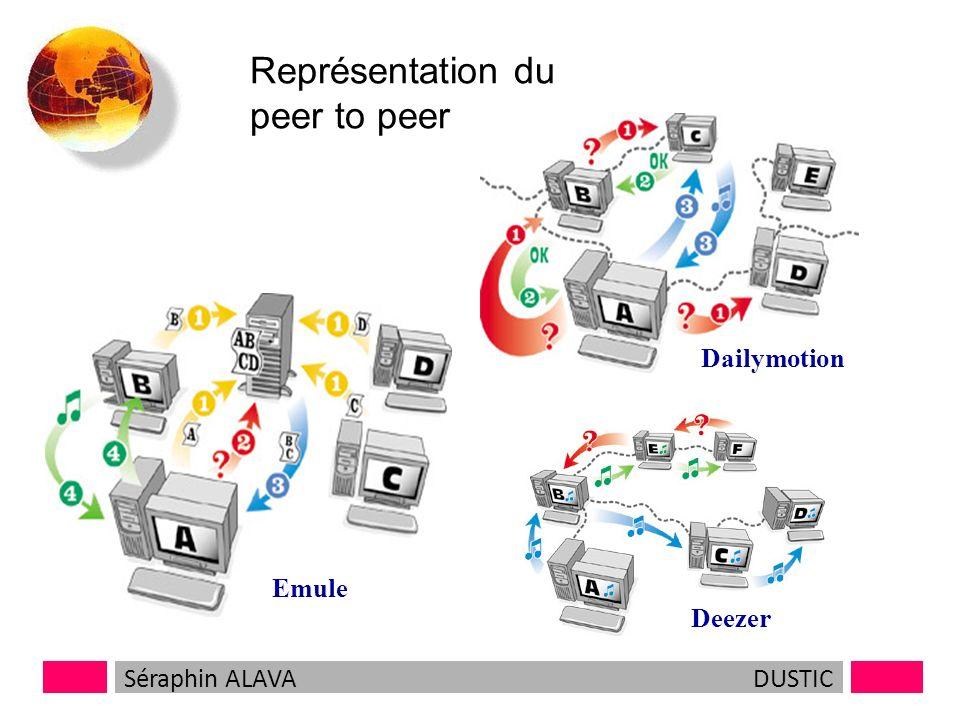Peer to peer Le peer to peer ou point à point est candidat à la succession du modèle client serveur, et donc du web. Le peer to peer prône léchange :