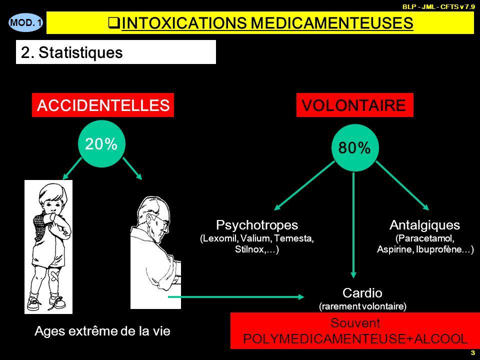 MOD. 1 BLP - JML - CFTS v 7.9 3 INTOXICATIONS MEDICAMENTEUSES 2. Statistiques ACCIDENTELLESVOLONTAIRE 20% Ages extrême de la vie 80% Psychotropes (Lex