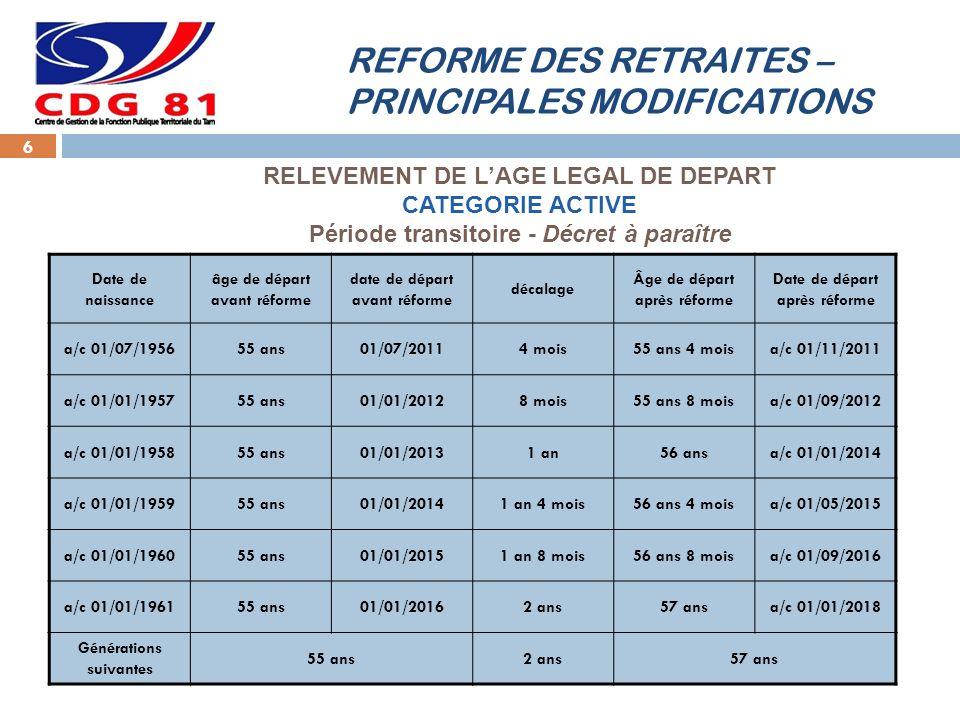 REFORME DES RETRAITES – PRINCIPALES MODIFICATIONS 6 Date de naissance âge de départ avant réforme date de départ avant réforme décalage Âge de départ après réforme Date de départ après réforme a/c 01/07/195655 ans01/07/20114 mois55 ans 4 moisa/c 01/11/2011 a/c 01/01/195755 ans01/01/20128 mois55 ans 8 moisa/c 01/09/2012 a/c 01/01/195855 ans01/01/20131 an56 ansa/c 01/01/2014 a/c 01/01/195955 ans01/01/20141 an 4 mois56 ans 4 moisa/c 01/05/2015 a/c 01/01/196055 ans01/01/20151 an 8 mois56 ans 8 moisa/c 01/09/2016 a/c 01/01/196155 ans01/01/20162 ans57 ansa/c 01/01/2018 Générations suivantes 55 ans2 ans57 ans RELEVEMENT DE LAGE LEGAL DE DEPART CATEGORIE ACTIVE Période transitoire - Décret à paraître
