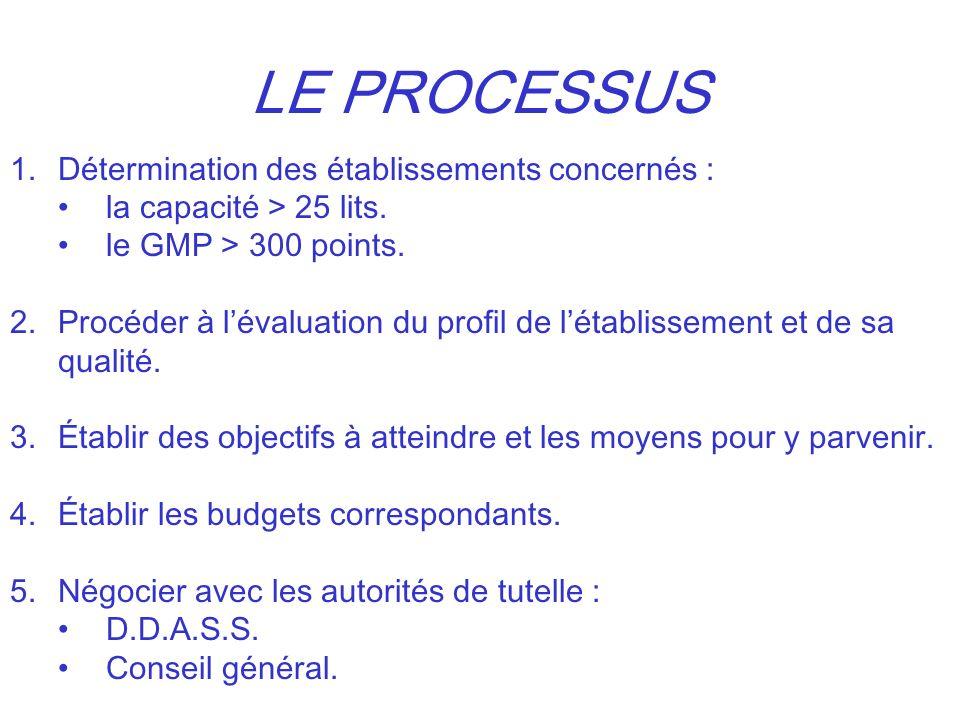 LE PROCESSUS 1.Détermination des établissements concernés : la capacité > 25 lits. le GMP > 300 points. 2.Procéder à lévaluation du profil de létablis