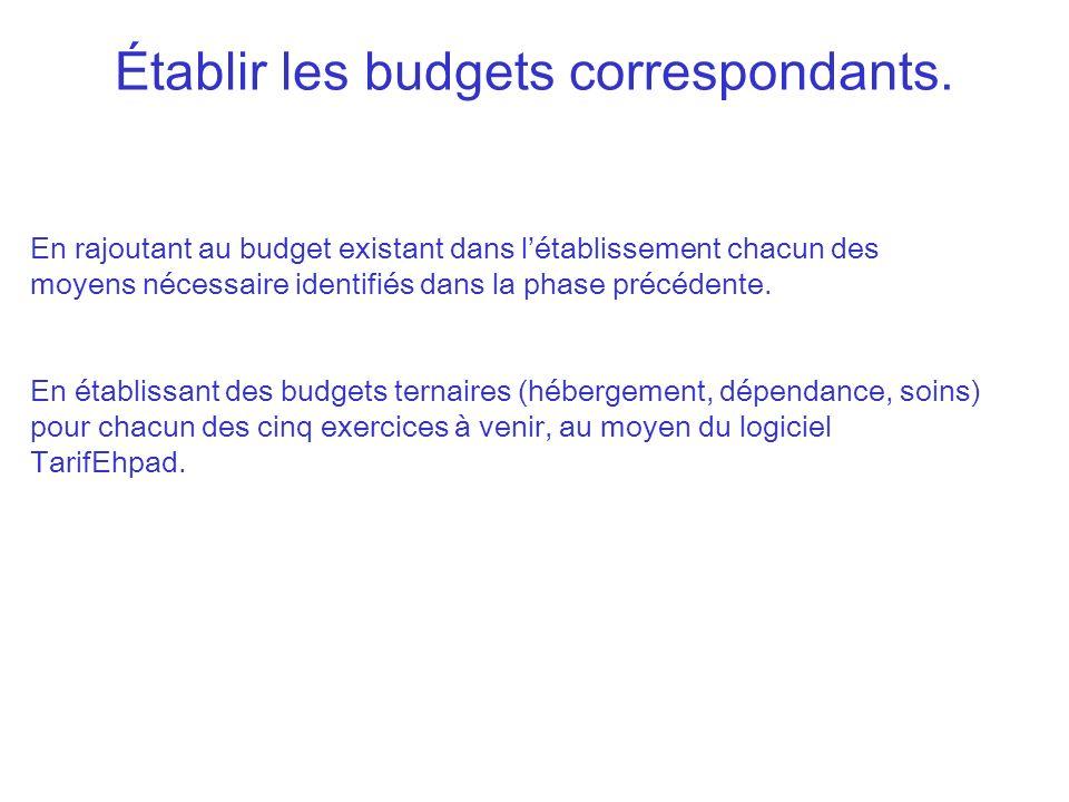 Établir les budgets correspondants. En rajoutant au budget existant dans létablissement chacun des moyens nécessaire identifiés dans la phase précéden