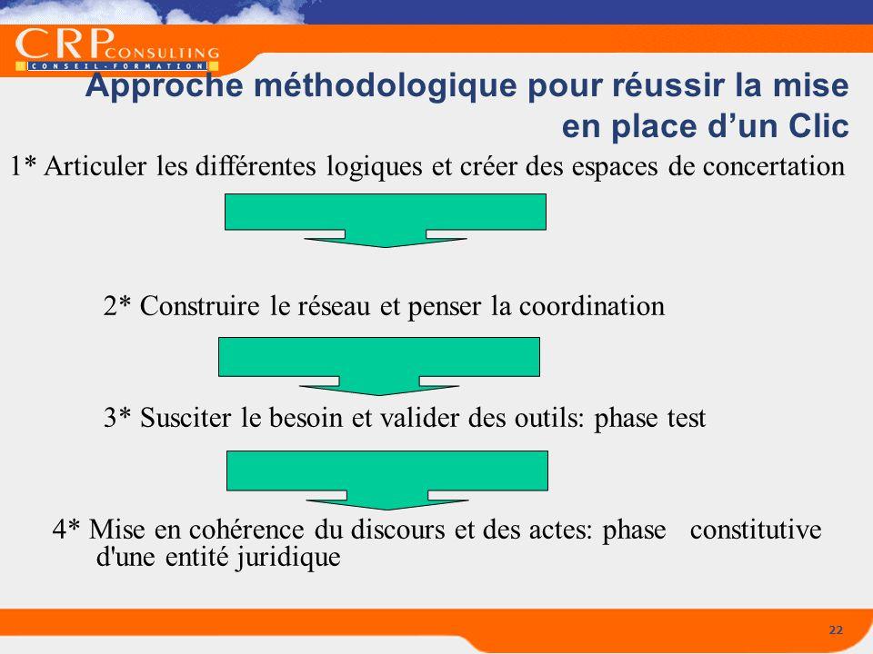 22 Approche méthodologique pour réussir la mise en place dun Clic 1* Articuler les différentes logiques et créer des espaces de concertation 2* Constr