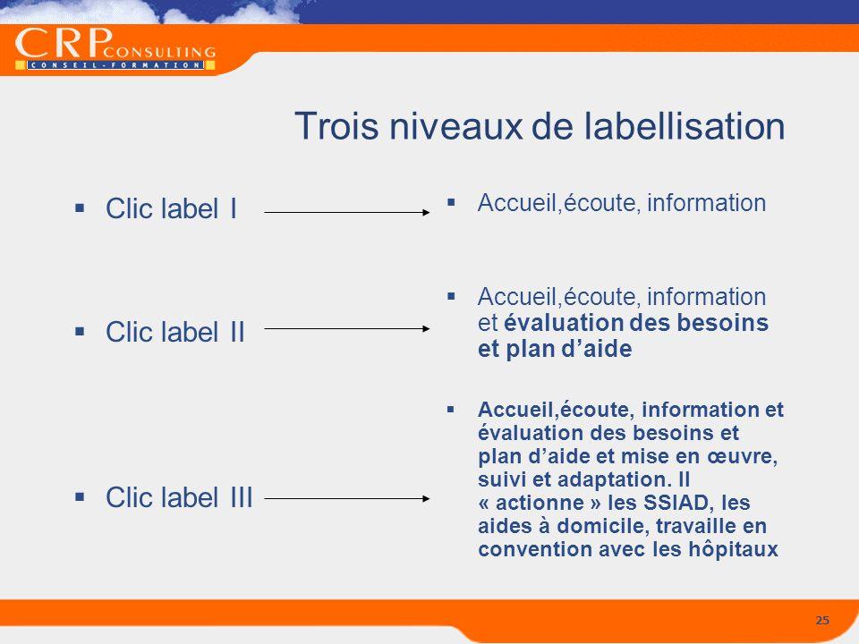 25 Trois niveaux de labellisation Clic label I Clic label II Clic label III Accueil,écoute, information Accueil,écoute, information et évaluation des
