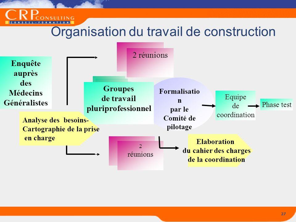 27 Organisation du travail de construction Enquête auprès des Médecins Généralistes Equipe de coordination Phase test Formalisatio n par le Comité de