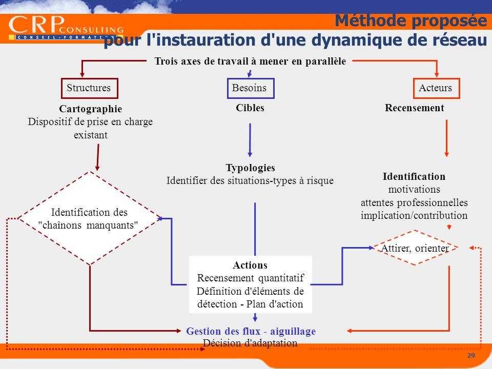 29 Méthode proposée pour l'instauration d'une dynamique de réseau Recensement Décision d'adaptation Gestion des flux - aiguillage Structures Cartograp