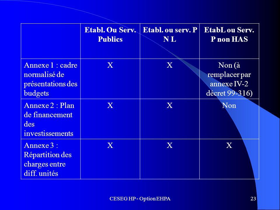 CESEG HP - Option EHPA23 Etabl. Ou Serv. Publics Etabl. ou serv. P N L EtabL ou Serv. P non HAS Annexe 1 : cadre normalisé de présentations des budget
