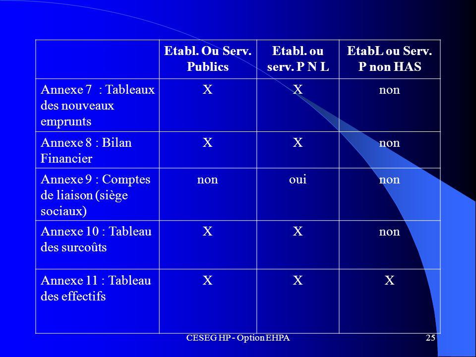 CESEG HP - Option EHPA25 Etabl. Ou Serv. Publics Etabl. ou serv. P N L EtabL ou Serv. P non HAS Annexe 7 : Tableaux des nouveaux emprunts XXnon Annexe