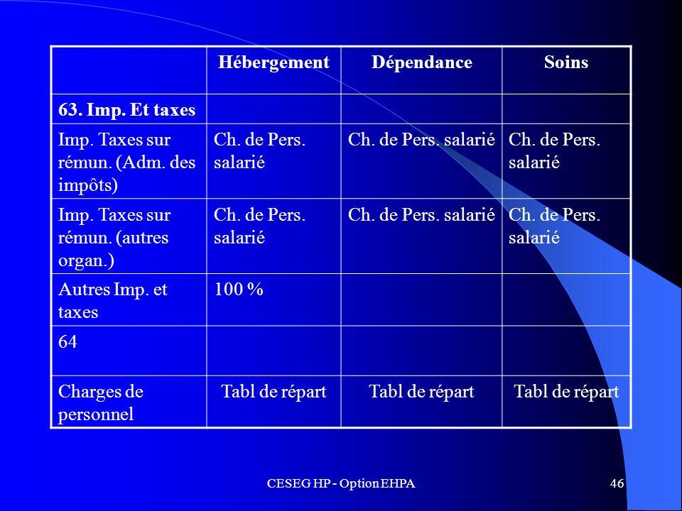 CESEG HP - Option EHPA46 HébergementDépendanceSoins 63. Imp. Et taxes Imp. Taxes sur rémun. (Adm. des impôts) Ch. de Pers. salarié Imp. Taxes sur rému