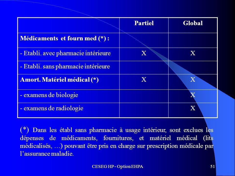 CESEG HP - Option EHPA51 PartielGlobal Médicaments et fourn med (*) : - Etabli. avec pharmacie intérieureXX - Etabli. sans pharmacie intérieure Amort.