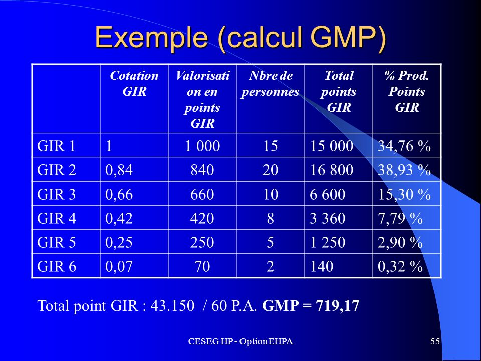 CESEG HP - Option EHPA55 Exemple (calcul GMP) Cotation GIR Valorisati on en points GIR Nbre de personnes Total points GIR % Prod. Points GIR GIR 111 0
