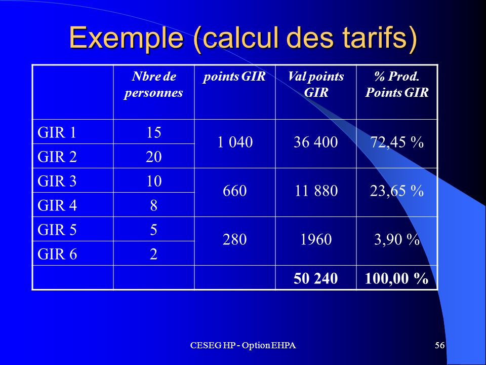 CESEG HP - Option EHPA56 Exemple (calcul des tarifs) Nbre de personnes points GIRVal points GIR % Prod. Points GIR GIR 115 1 04036 40072,45 % GIR 220
