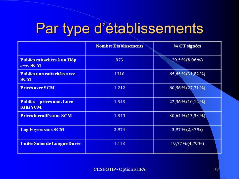 CESEG HP - Option EHPA78 Par type détablissements Nombre Établissements% CT signées Publics rattachées à un Hôp avec SCM 97329,5 % (8,06 %) Publics no