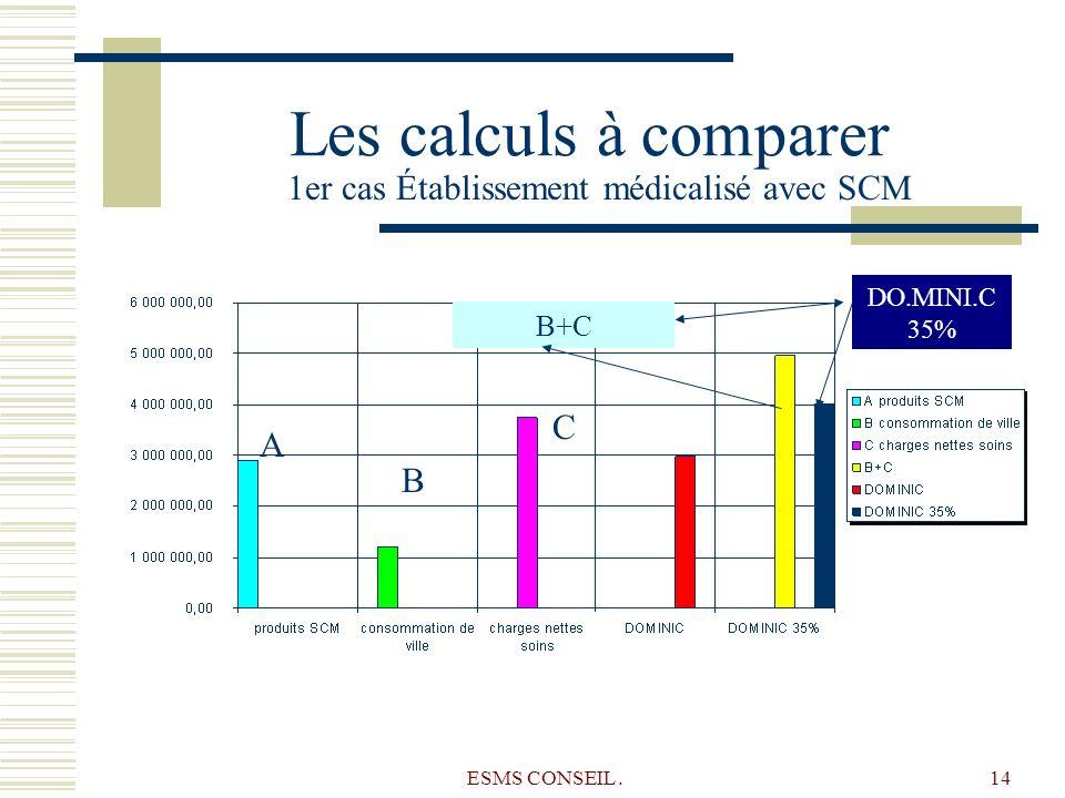 ESMS CONSEIL.14 Les calculs à comparer B+C B C A 1er cas Établissement médicalisé avec SCM DO.MINI.C 35%