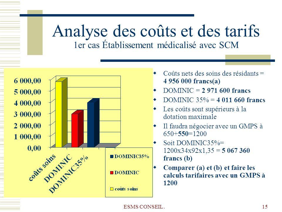 ESMS CONSEIL.15 Analyse des coûts et des tarifs 1er cas Établissement médicalisé avec SCM Coûts nets des soins des résidants = 4 956 000 francs(a) DOM
