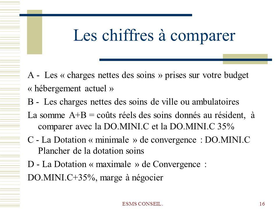 ESMS CONSEIL.16 Les chiffres à comparer A - Les « charges nettes des soins » prises sur votre budget « hébergement actuel » B - Les charges nettes des