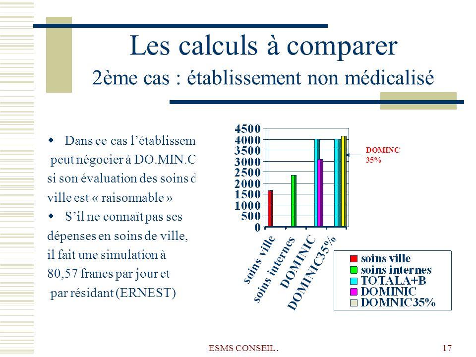 ESMS CONSEIL.17 Les calculs à comparer 2ème cas : établissement non médicalisé Dans ce cas létablissement peut négocier à DO.MIN.C 35% si son évaluati