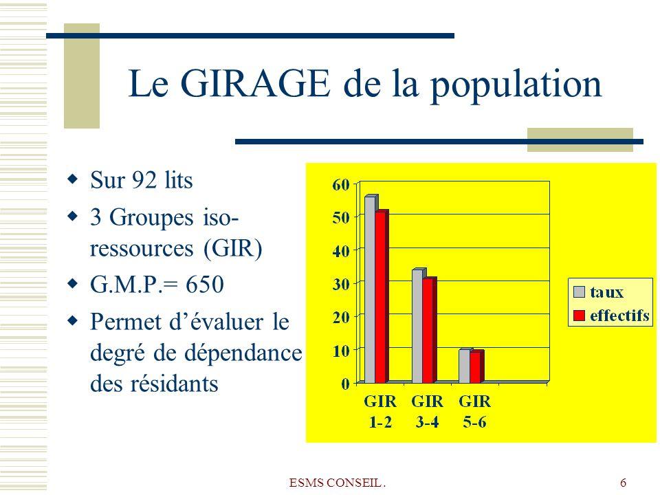 ESMS CONSEIL.6 Le GIRAGE de la population Sur 92 lits 3 Groupes iso- ressources (GIR) G.M.P.= 650 Permet dévaluer le degré de dépendance des résidants